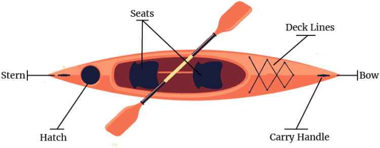 kayak parts diagram